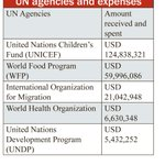 #Nepal: UN agencies spent Rs 25 billion https://t.co/KWU7GOkUo2 … https://t.co/B1RddY978z