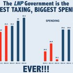 #insiders hey Barry how about when Malcolm talks about Labor debt why dont you remind him https://t.co/wSCbobUqyd