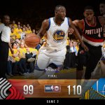 The @warriors take Game 2 as they outscore the Trail Blazers 34-12 in the 4Q! https://t.co/q3upNq1kEG
