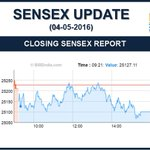 Closing Sensex Update as on 04-05-2016 https://t.co/cZgLh2n1U2