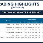 Top Trading Highlights as on 04-05-2016 https://t.co/NuG0CG9RvM