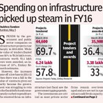 We are trying to improve quality of life and #TransformingIndia by increasing public spending on infrastructure https://t.co/qBCFPlvIxe