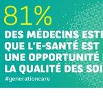 #LeSaviezVous ? 81% des médecins pensent que l#esanté est une opportunité pour la qualité des soins #generationcare https://t.co/YvNh6QjzN8