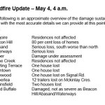 Wildfire Update - May 4, 4 a.m.  Residential damage assessment (approximate) #ymmfire #ymm https://t.co/X8t2Fr3NF8