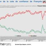13% de confiance, F. Hollande retombe à son niveau le plus bas, de la rentrée 2014 Baro @TNS_Sofres @GroupeONEPOINT https://t.co/mRwo6R549H