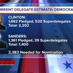 After @BernieSanders win in #INPrimary, the updated Democratic delegate count @rtv6 https://t.co/Js6xS8tc4f
