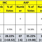 TOTAL TV Opinion Polls MCD Bye-Elections Congress Biggest Gainer INC 5 (+5) +18.6% AAP 7 (-6) -19.1% BJP 1 (-7.8%) https://t.co/qjVXVRbVQi