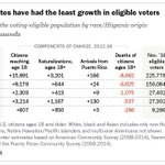 There are 10.7 million more eligible voters now than in 2012. Most of that growth is nonwhite voters. https://t.co/N5iV6UFj7m