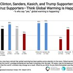 NEW: Most Clinton, Sanders, Kasich & Trump supporters think #globalwarming is happening: https://t.co/sHeMgAxfcN https://t.co/0wIsSE5PeY