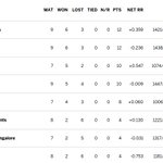 With that win, Kolkata Knight Riders jump to the top of the table #IPL2016 points table: https://t.co/HBhFvhLdLN https://t.co/3K5Vlh8cep
