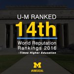 #UMich ranked 14th, up 5 spots, in @Timeshighered World Reputation rankings https://t.co/kX6eKekvoO #THEWRR https://t.co/qfaplCFdKO