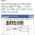 Laylo Survey: Duterte still #1. No Mar, its not a fight between Duterte &you, cheating via PCOS wont work for you! https://t.co/Rij0z3Q3db