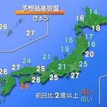 【きょうの空模様は?】九州から関東は高気圧に覆われて晴れるでしょう。北陸は気圧の谷の影響で昼前まで雲が多めですが次第に晴れる見込みです。きょうも関東から西では夏日になるところが多いようです。熱中症にはご注意を。 https://t.co/bgoslZptIk