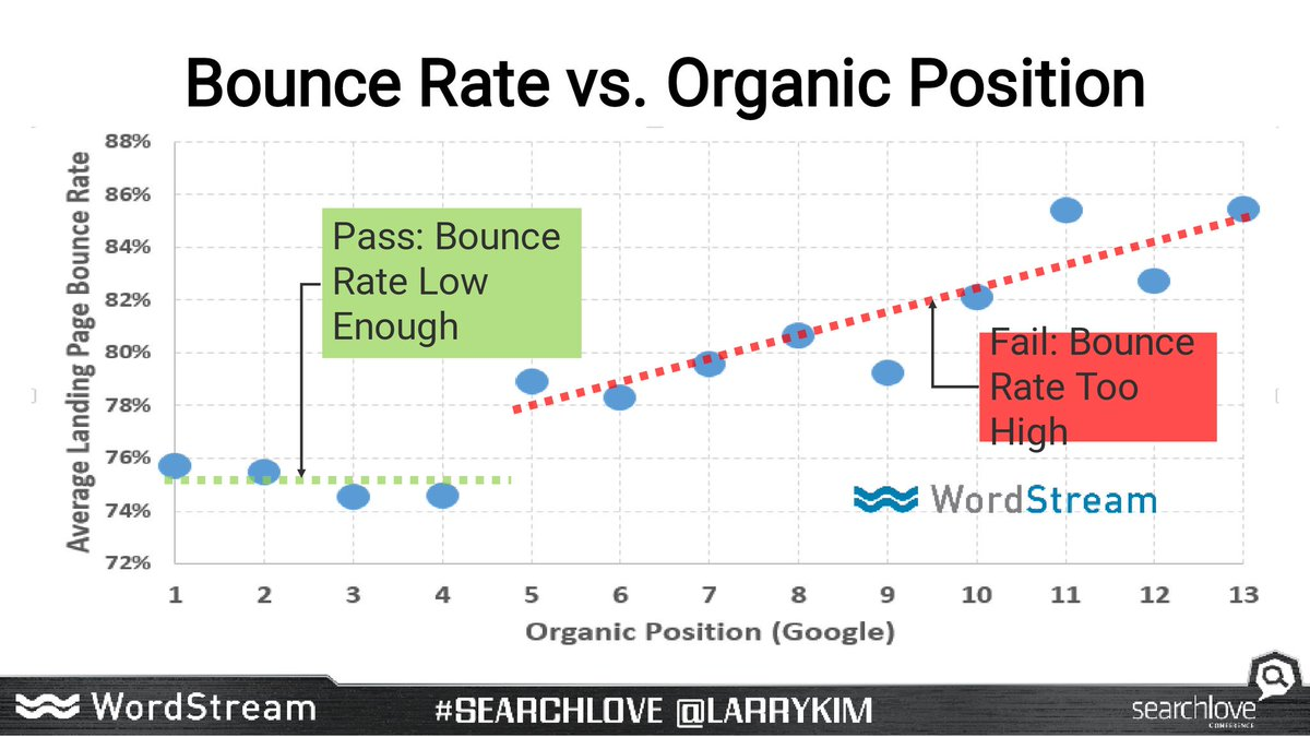 A compelling discontinuity in this graph from @larrykim. #Searchlove https://t.co/IqizGAFHbW