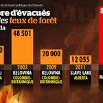#FortMcMurray - Cest la plus importante évacuation lors de feux dans lhistoire du Canada https://t.co/CIHNdDA1Ev https://t.co/rxbVahTyCl