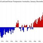 It's a fact: 97 percent of climate scientists know humans cause climate change https://t.co/qmHYlJNt0B https://t.co/ifQfSRKOjm