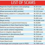 Corruption by Congress harmed India #WhoDestroyedIndiaMore https://t.co/0Ni2tTdP7w