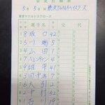 【DB-S】5月5日(木) 横浜スタジアム13:00プレイボール⚾︎ 本日のスタメンです。#swallows #こどもの日 https://t.co/v52nfe6yhW