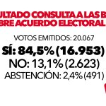 Resultado #ConsultaIU: Votos emitidos: 20.067 Sí: 84,5% (16.953) No: 13,1% (2.623) Abs: 2,4% (491) https://t.co/new7ejRrNx