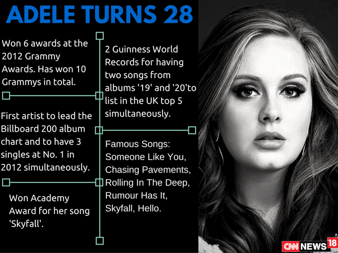 One of the best-selling artists in the world, turns 28.  Happy Birthday Adele!
