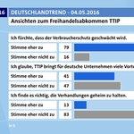 #TTIP-Umfrage: 79 % fürchten Schwächung des Verbraucherschutzes, 83 % gg. Geheimverhandl. https://t.co/NtBMh6w7l7 https://t.co/lzdjKgAVnJ