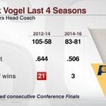 Frank Vogel was with Pacers for all or parts of 6 seasons, and they made the playoffs in 5 of them https://t.co/RiqqMVqcfZ