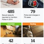 What happens when sexual assault is reported to @HamiltonPolice? https://t.co/W9cXOYdL8q #hamont @WAWGHAMILTON #svpm https://t.co/ywCdc7hEsT
