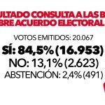 Rotundo SÍ en los resultados de la consulta de @iunida sobre confluencia. 84,5% a favor. #ConfluenciaSi https://t.co/lT2ZgYhedx