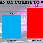 Sadiq Khan on brink of being London Mayor as poll hands him 14-point lead #PollingDay https://t.co/IwU7Xjn1At https://t.co/Zr86AVOoTB