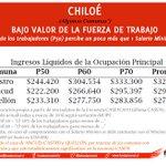 Crisis en Chiloé. Zona q presenta condiciones precarias. 70% trabajadores de Ancud y Quellón gana MENOS de $300.000 https://t.co/FzGY7YxAWK
