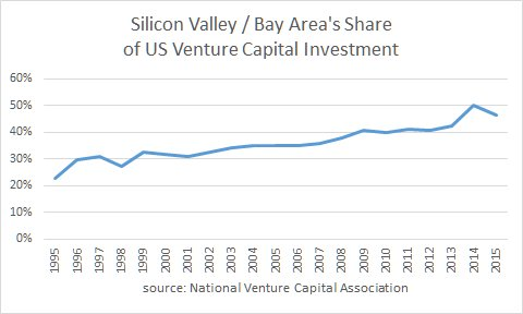 Venture capital investment is much more concentrated in the Bay Area today than in the late 90s tech boom. https://t.co/ed0ZFIrufx