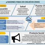 Nuestro Saludo y solidaridad con los habitantes de Chiloé, compartimos sus 4 razones de protesta. #ChiloeResiste https://t.co/5xYGKkuA90