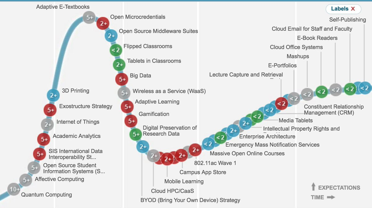 Hype cycle in #EdTech https://t.co/O8eVTNfwZn https://t.co/SKZgeynVFM
