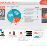 Maduro acumula mayor promedio de violaciones a la libertad de expresión que la era Chávez: https://t.co/1eZswARciU. https://t.co/LmkoEuALAw