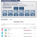 [MCOUNTDOWN JP] VOTE #防弾少年団 #FIRE @BTS_twt @BTS_jp_official 2016.05.12 放送分反映 https://t.co/jwTdjhx30n https://t.co/WJeCftdxq0