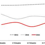 #Economía El crecimiento del PIB de #Bolivia, por año y trimestre. Van dos años seguidos de desaceleración https://t.co/iRbfTyorjV