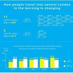 Gr8 image about how #London is changing 4 better #cyclingnews @BikeAKL @MayorofLondon https://t.co/eaCfffPDno