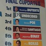 "Look: Mayor Rodrigo Duterte tops ""cup poll"" of convenience store chain https://t.co/Oxacj6egh5"
