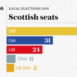 The SNP have fallen short of an overall majority in the Scottish Parliament https://t.co/4MhC7RDwBZ #SP16 https://t.co/qpA6mnckFf