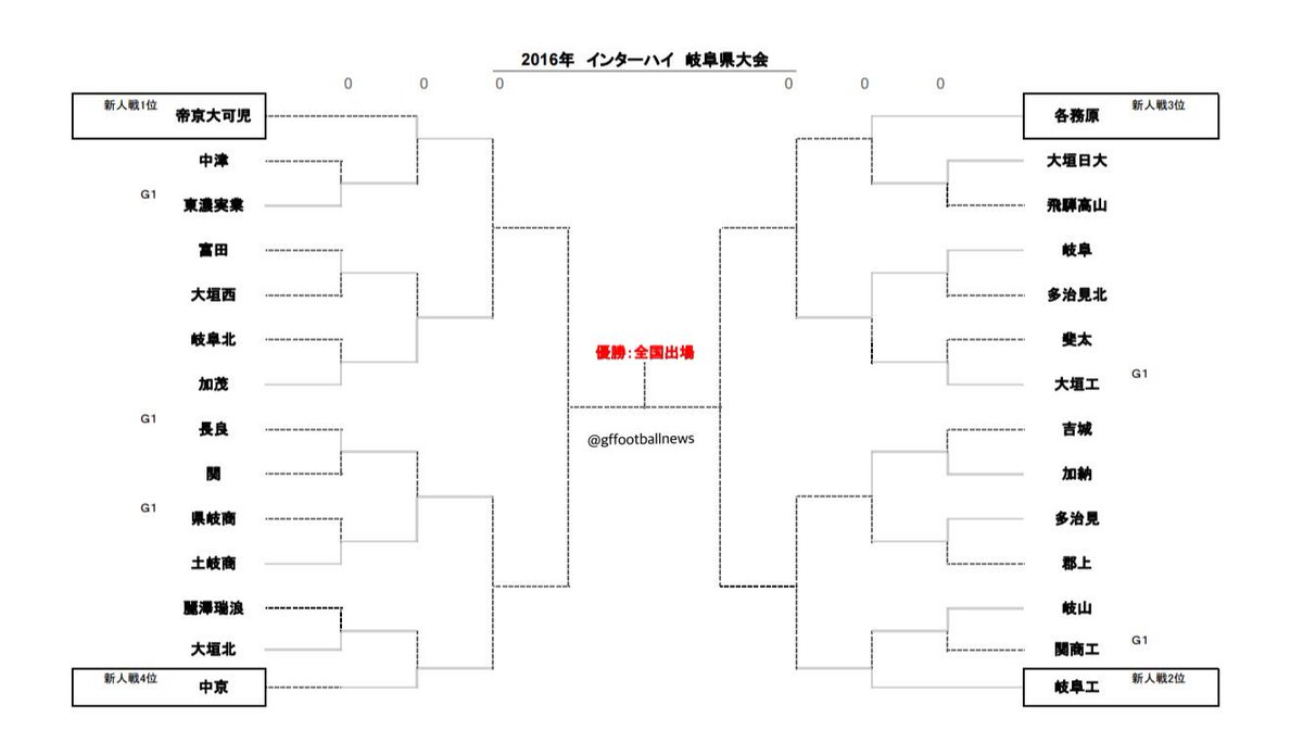 組み合わせ決定! [インターハイ2016岐阜県大会] https://t.co/iTGBXdQFHw