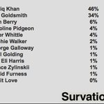 At 10.29 approaching 25% of Mayoral First Preferences verified, Sadiq Khan has a 12 point gap over Zac Goldsmith: https://t.co/bi8cjmdE1m