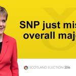 The SNP fails to secure a second majority at Holyrood, winning 63 of 129 seats https://t.co/UXQqx2gYcA #sp16 https://t.co/O4rjuNpoUV