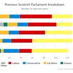 Day for Tories and Greens in #SP16. SNP minor losses, but biggest loser is #Labour https://t.co/DZK7myZDox https://t.co/5d3tDm4M7O
