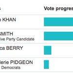 Real-time politics -- Live result shows @SadiqKhan leading Zac Goldsmith https://t.co/jhMm4Zt4Ed #LondonMayor2016 https://t.co/YCFOf55UQ2