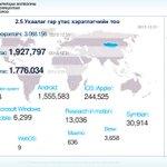 Монгол Улсад 3,068,156 гар утас хэрэглэгч байна. Үүнээс ухаалаг утас хэрэглэгч 1,927,979 https://t.co/gR1QTKFPbo https://t.co/3wUTgbMIpD