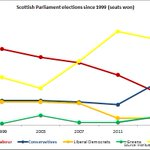SNP plateau. Labour continued decline. Tory surge. LD bottom out. Green revival. Scottish Parliament since 99 #sp16 https://t.co/STJhSKB05A