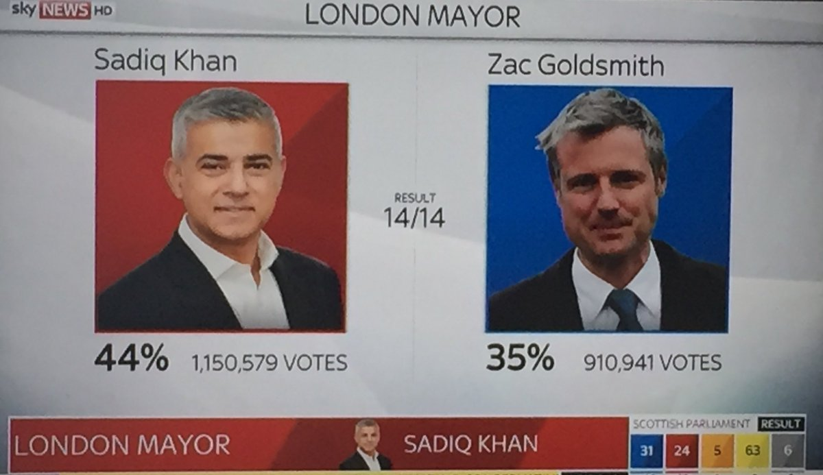 .@sadiqkhan gets more votes than Boris AND any single politician has ever got in Britain (acc to @faisalislam ) https://t.co/tlA5Fdle86