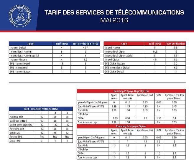 Digicel & Natcom volent les usagers sur certains services en surfacturant, selon les tests du Conatel, le régulateur https://t.co/qlyNnulNpI