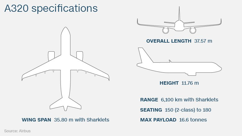 The missing plane is an Airbus A320 -- here's a look at its specs