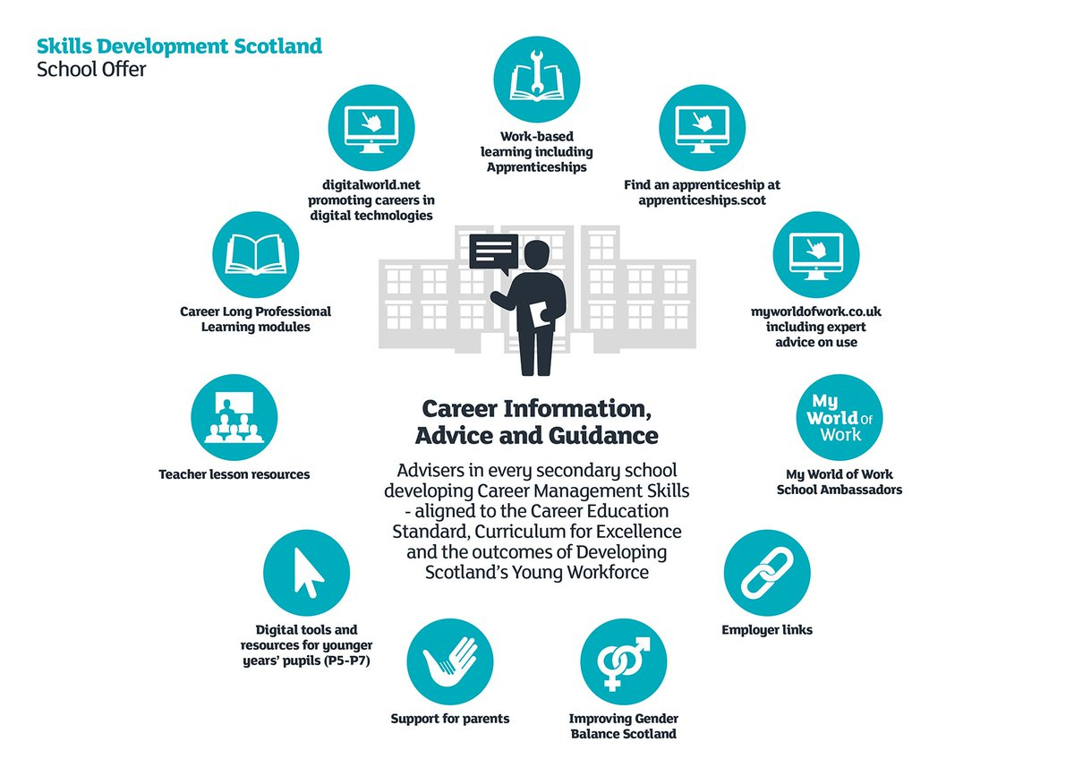 An at-a-glance guide to the wide range of services we offer #schools. @EducationScot @parentforumscot @parents_sptc https://t.co/c6K6vMPZWj